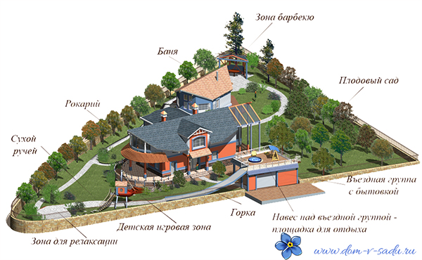 примеры планировки участка 10 соток