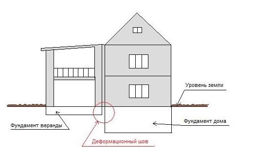 ближе центру пристрой входа в подвал разрешение на строительство когда